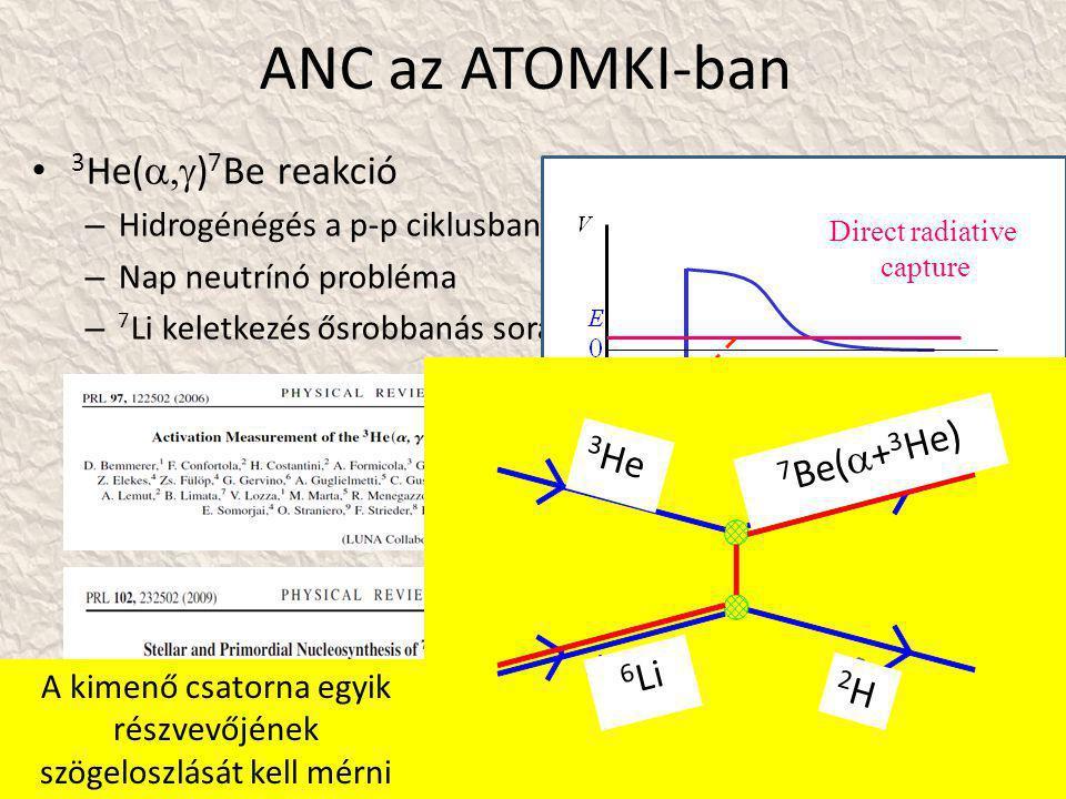 ANC az ATOMKI-ban • 3 He(  ) 7 Be reakció – Hidrogénégés a p-p ciklusban – Nap neutrínó probléma – 7 Li keletkezés ősrobbanás során Direct radiative capture 3 He 6 Li 2H2H 7 Be(  + 3 He) A kimenő csatorna egyik részvevőjének szögeloszlását kell mérni