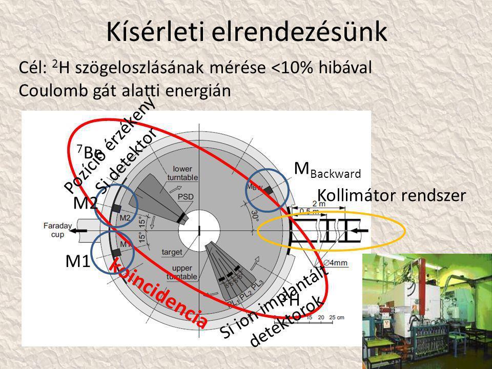 Kísérleti elrendezésünk 7 Be Cél: 2 H szögeloszlásának mérése <10% hibával Coulomb gát alatti energián 2H2H koincidencia M1 M2 M Backward Kollimátor rendszer Pozíció érzékeny Si detektor Si ion implantált detektorok