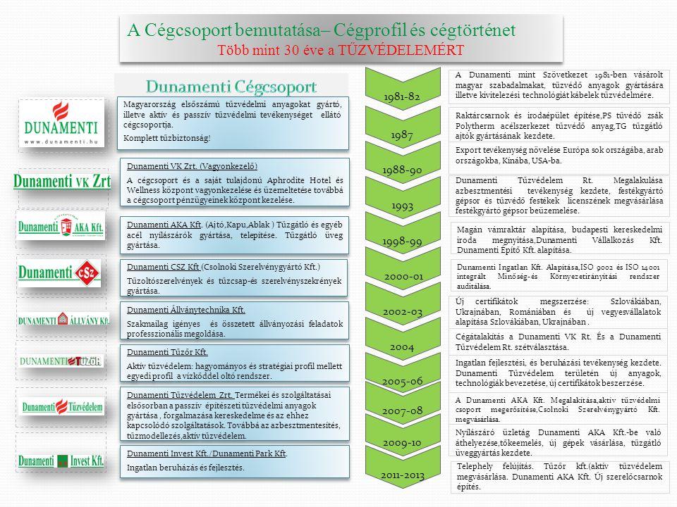 A Cégcsoport bemutatása– Cégprofil és cégtörténet Több mint 30 éve a TŰZVÉDELEMÉRT A Cégcsoport bemutatása– Cégprofil és cégtörténet Több mint 30 éve a TŰZVÉDELEMÉRT A Dunamenti mint Szövetkezet 1981-ben vásárolt magyar szabadalmakat, tűzvédő anyagok gyártására illetve kivitelezési technológiát kábelek tűzvédelmére.