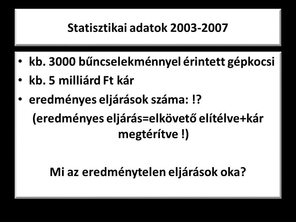 Statisztikai adatok 2003-2007 • kb. 3000 bűncselekménnyel érintett gépkocsi • kb. 5 milliárd Ft kár • eredményes eljárások száma: !? (eredményes eljár