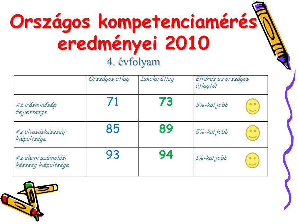 Országos kompetenciamérés eredményei 2010 4. évfolyam Országos átlagIskolai átlagEltérés az országos átlagtól Az írásminőség fejlettsége 7173 3%-kal j
