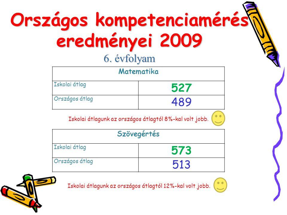 Országos kompetenciamérés eredményei 2009 6. évfolyam Matematika Iskolai átlag 527 Országos átlag 489 Iskolai átlagunk az országos átlagtól 8%-kal vol