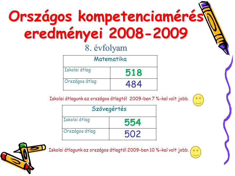 Országos kompetenciamérés eredményei 2008-2009 8. évfolyam Matematika Iskolai átlag 518 Országos átlag 484 Iskolai átlagunk az országos átlagtól 2009-