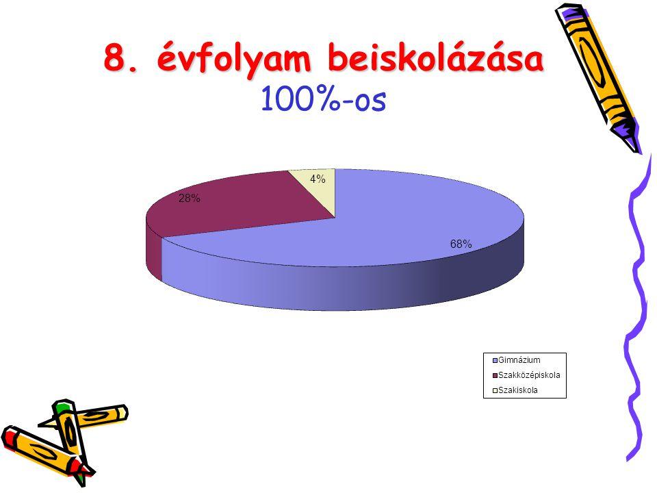 8. évfolyam beiskolázása 8. évfolyam beiskolázása 100%-os