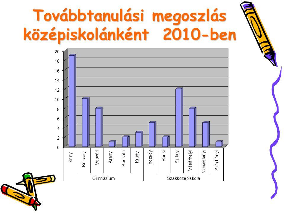 Továbbtanulási megoszlás középiskolánként 2010-ben