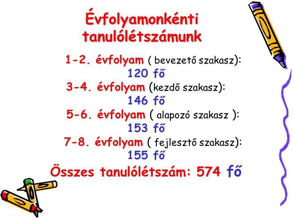 Évfolyamonkénti tanulólétszámunk 1-2. évfolyam ( bevezető szakasz ): 120 fő 3-4. évfolyam ( kezdő szakasz ): 146 fő 5-6. évfolyam ( alapozó szakasz ):
