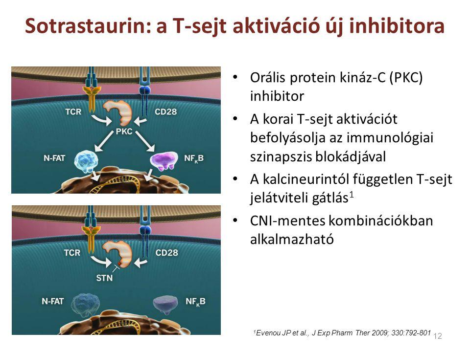 12 Sotrastaurin: a T-sejt aktiváció új inhibitora • Orális protein kináz-C (PKC) inhibitor • A korai T-sejt aktivációt befolyásolja az immunológiai sz