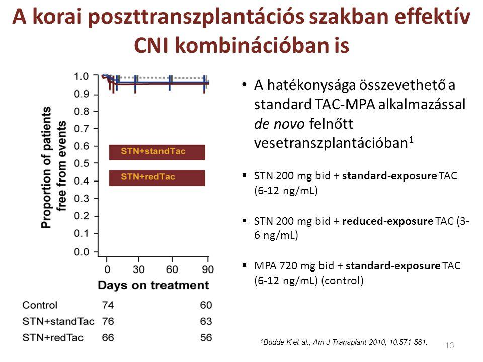 13 A korai poszttranszplantációs szakban effektív CNI kombinációban is 1 Budde K et al., Am J Transplant 2010; 10:571-581. • A hatékonysága összevethe