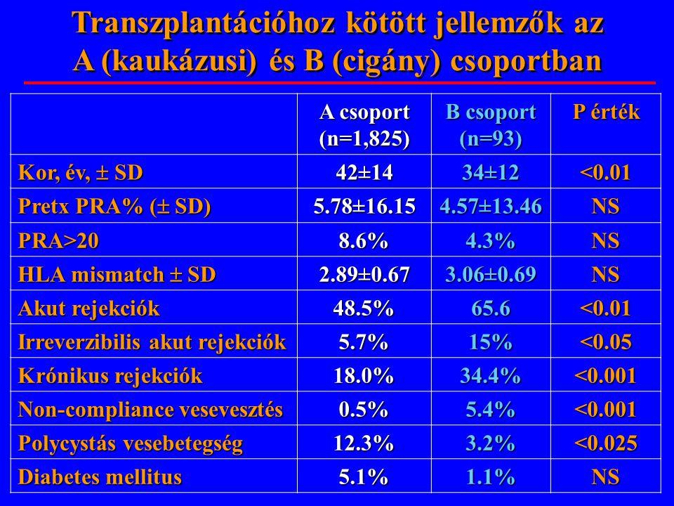 Transzplantációhoz kötött jellemzők az A (kaukázusi) és B (cigány) csoportban A csoport (n=1,825) B csoport (n=93) P érték Kor, év,  SD 42±1434±12<0.