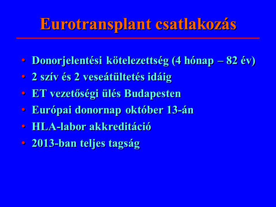 Eurotransplant csatlakozás • Donorjelentési kötelezettség (4 hónap – 82 év) • 2 szív és 2 veseátültetés idáig • ET vezetőségi ülés Budapesten • Európa