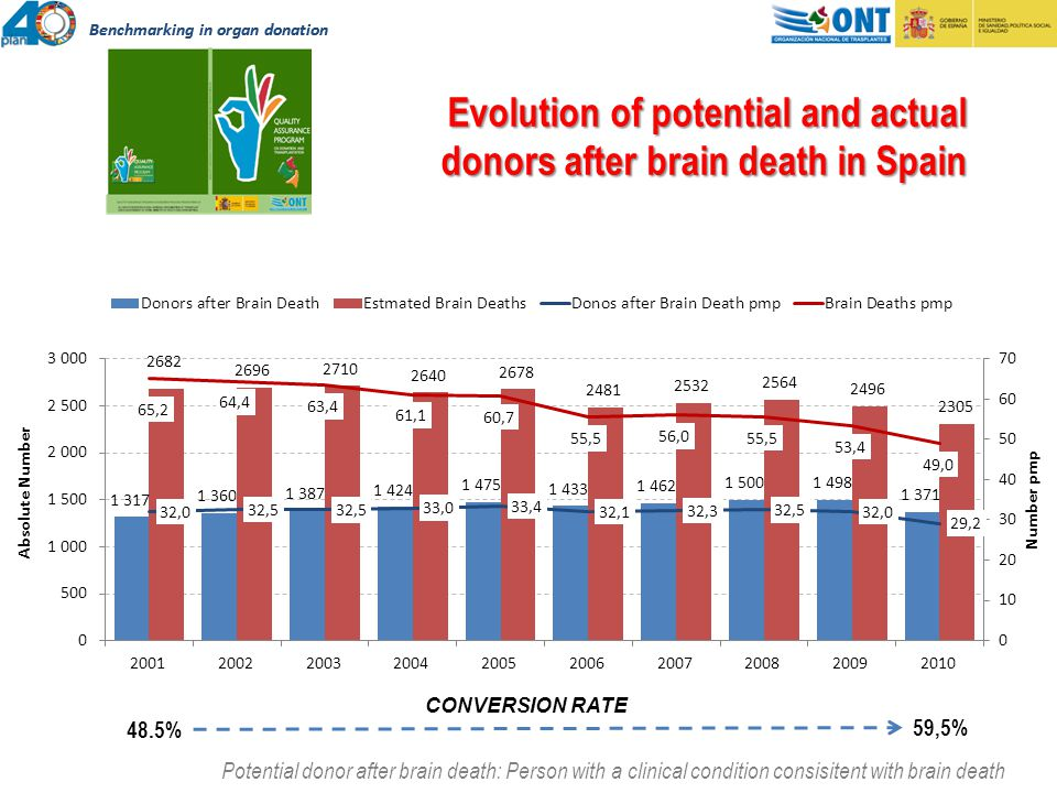 Evolution of potential and actual donors after brain death in Spain Potential donor after brain death: Person with a clinical condition consisitent with brain death 48.5% 59,5% CONVERSION RATE