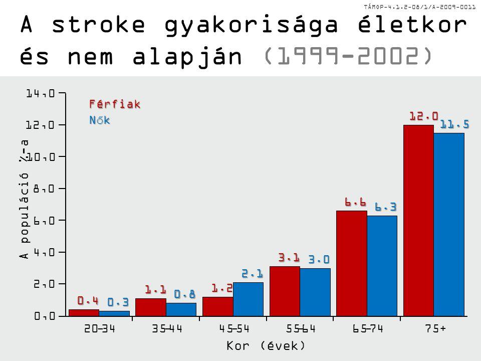 TÁMOP-4.1.2-08/1/A-2009-0011 A stroke gyakorisága életkor és nem alapján (1999-2002) Kor (évek) A populáció %-a 0.4 1.1 1.2 3.1 6.612.0 0.3 0.8 2.1 3.