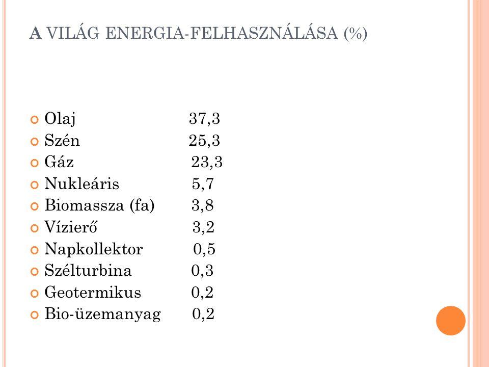 A VILÁG ENERGIA-FELHASZNÁLÁSA (%) Olaj 37,3 Szén 25,3 Gáz 23,3 Nukleáris 5,7 Biomassza (fa) 3,8 Vízierő 3,2 Napkollektor 0,5 Szélturbina 0,3 Geotermik