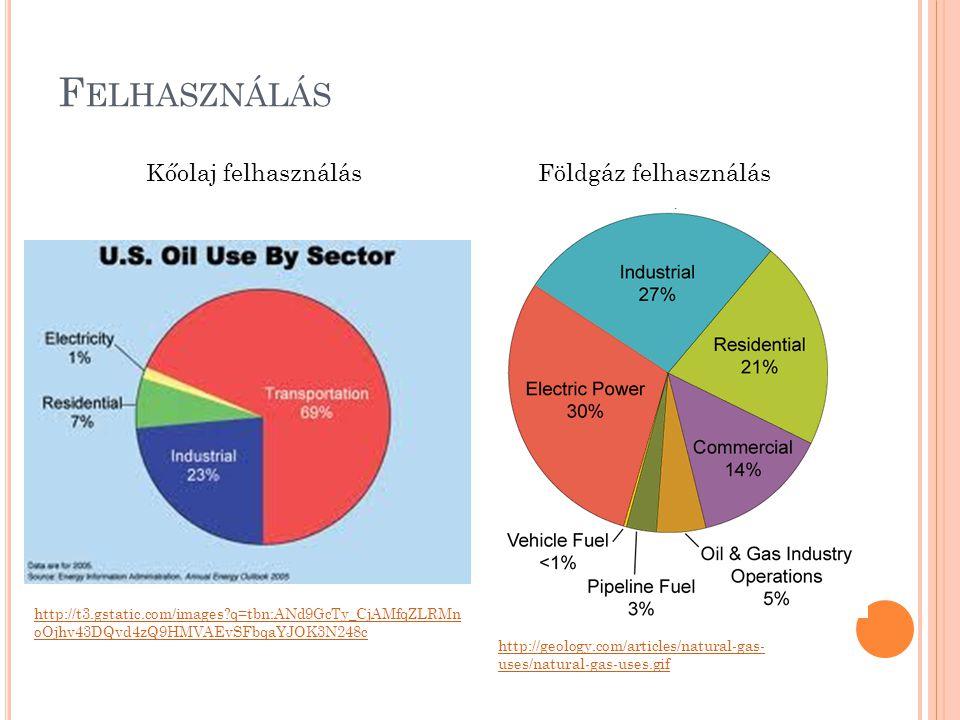 F ELHASZNÁLÁS Kőolaj felhasználásFöldgáz felhasználás http://t3.gstatic.com/images?q=tbn:ANd9GcTy_CjAMfqZLRMn oOjhv43DQvd4zQ9HMVAEvSFbqaYJOK3N248c htt