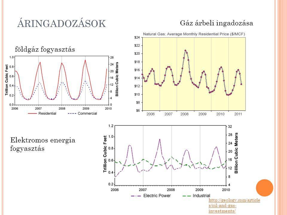 ÁRINGADOZÁSOK http://geology.com/article s/oil-and-gas- investments/ földgáz fogyasztás Elektromos energia fogyasztás Gáz árbeli ingadozása