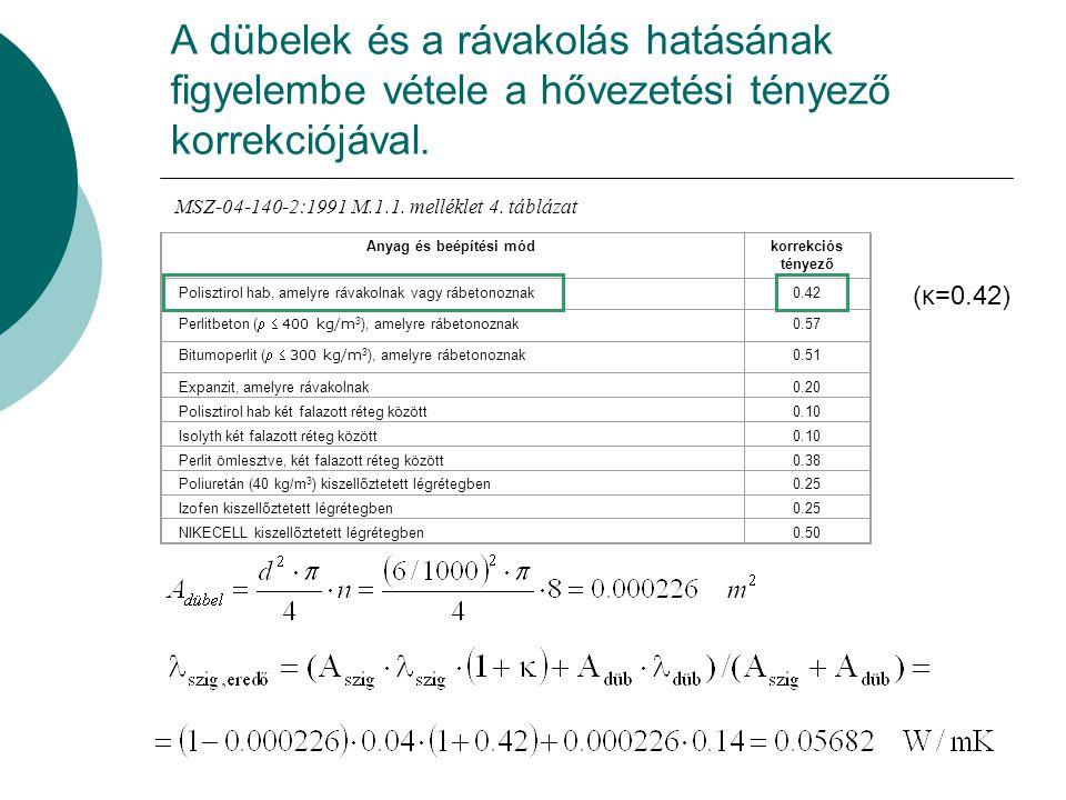 Anyag és beépítési módkorrekciós tényező Polisztirol hab, amelyre rávakolnak vagy rábetonoznak0.42 Perlitbeton ( 400 kg/m 3 ), amelyre rábetonoznak 0.57 Bitumoperlit ( 300 kg/m 3 ), amelyre rábetonoznak 0.51 Expanzit, amelyre rávakolnak0.20 Polisztirol hab két falazott réteg között0.10 Isolyth két falazott réteg között0.10 Perlit ömlesztve, két falazott réteg között0.38 Poliuretán (40 kg/m 3 ) kiszellőztetett légrétegben0.25 Izofen kiszellőztetett légrétegben0.25 NIKECELL kiszellőztetett légrétegben0.50 (κ=0.42) A dübelek és a rávakolás hatásának figyelembe vétele a hővezetési tényező korrekciójával.