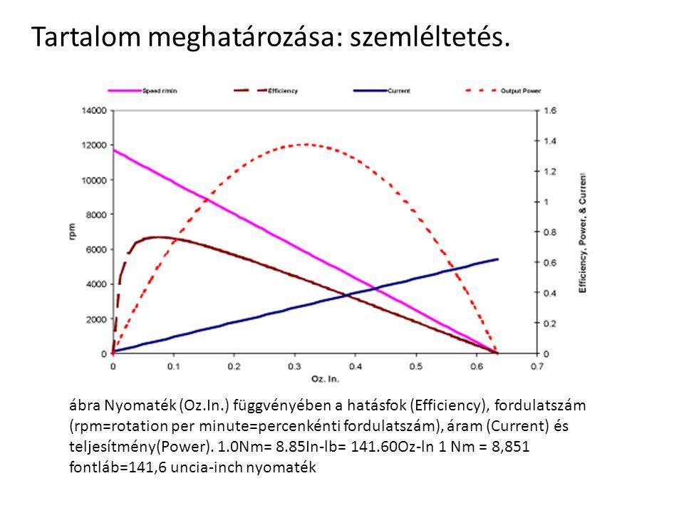 Tartalom meghatározása: szemléltetés. ábra Nyomaték (Oz.In.) függvényében a hatásfok (Efficiency), fordulatszám (rpm=rotation per minute=percenkénti f