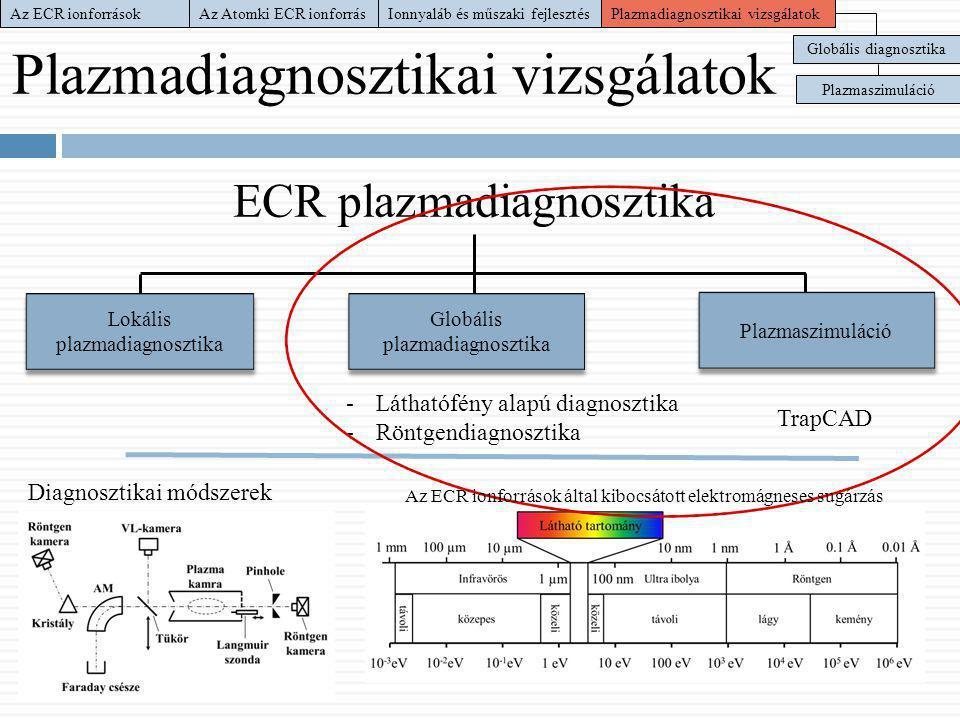 Plazmadiagnosztikai vizsgálatok ECR plazmadiagnosztika Lokális plazmadiagnosztika Globális plazmadiagnosztika Plazmaszimuláció -Láthatófény alapú diag