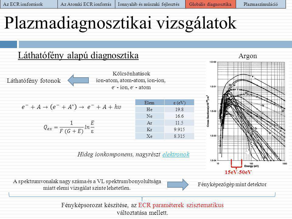 Láthatófény alapú diagnosztika A spektrumvonalak nagy száma és a VL spektrum bonyolultsága miatt elemi vizsgálat szinte lehetetlen. 15eV-50eV Láthatóf