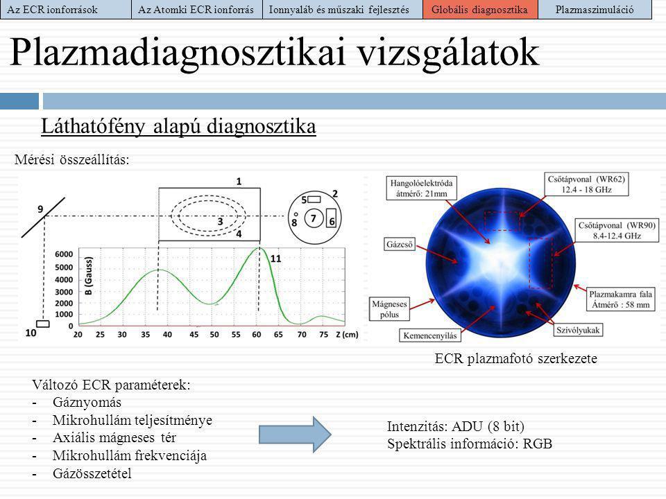Plazmadiagnosztikai vizsgálatok Láthatófény alapú diagnosztika Mérési összeállítás: ECR plazmafotó szerkezete Változó ECR paraméterek: -Gáznyomás -Mik
