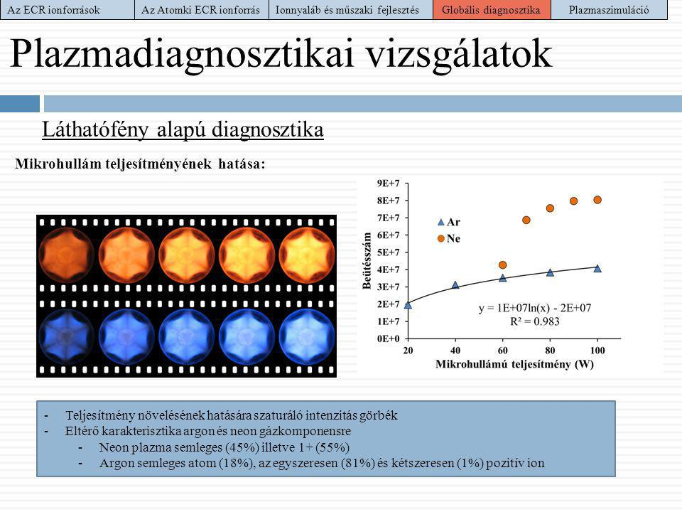 Plazmadiagnosztikai vizsgálatok Láthatófény alapú diagnosztika Mikrohullám teljesítményének hatása: -Teljesítmény növelésének hatására szaturáló inten