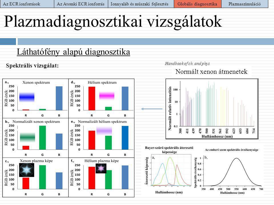 Plazmadiagnosztikai vizsgálatok Láthatófény alapú diagnosztika Spektrális vizsgálat: -Homogén gerjesztést feltételezve -RGB komponensekre bontva -Maxw