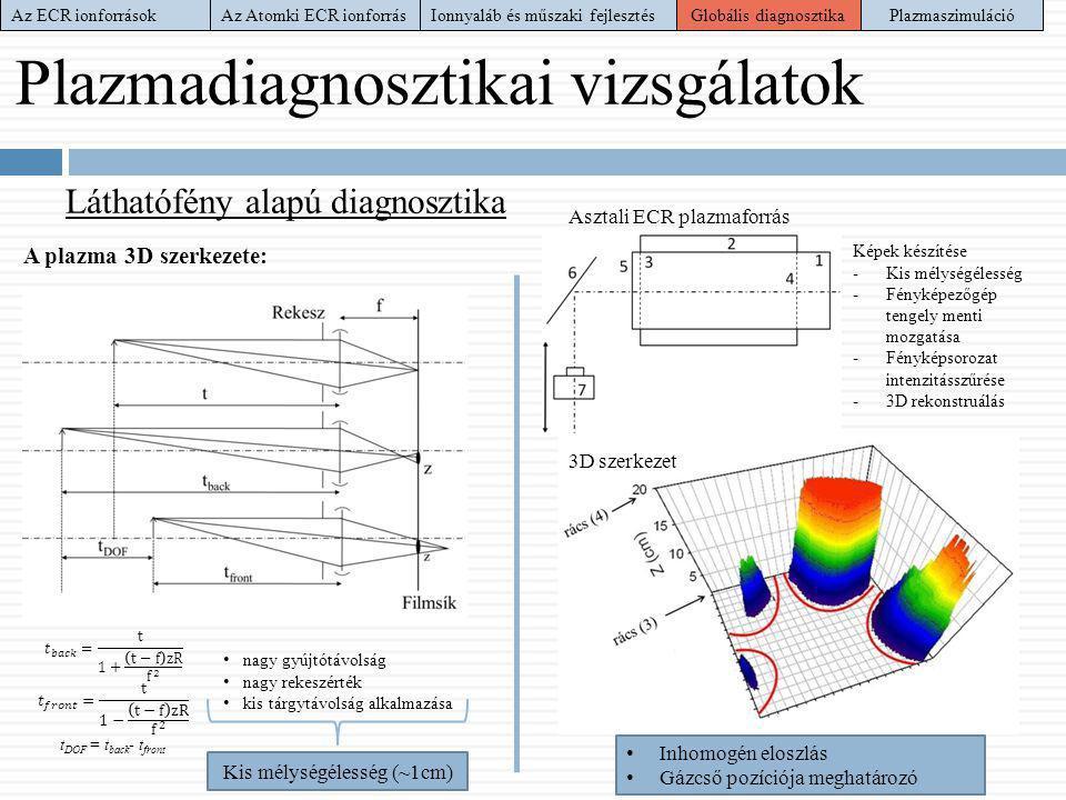 Plazmadiagnosztikai vizsgálatok Láthatófény alapú diagnosztika A plazma 3D szerkezete: • nagy gyújtótávolság • nagy rekeszérték • kis tárgytávolság al