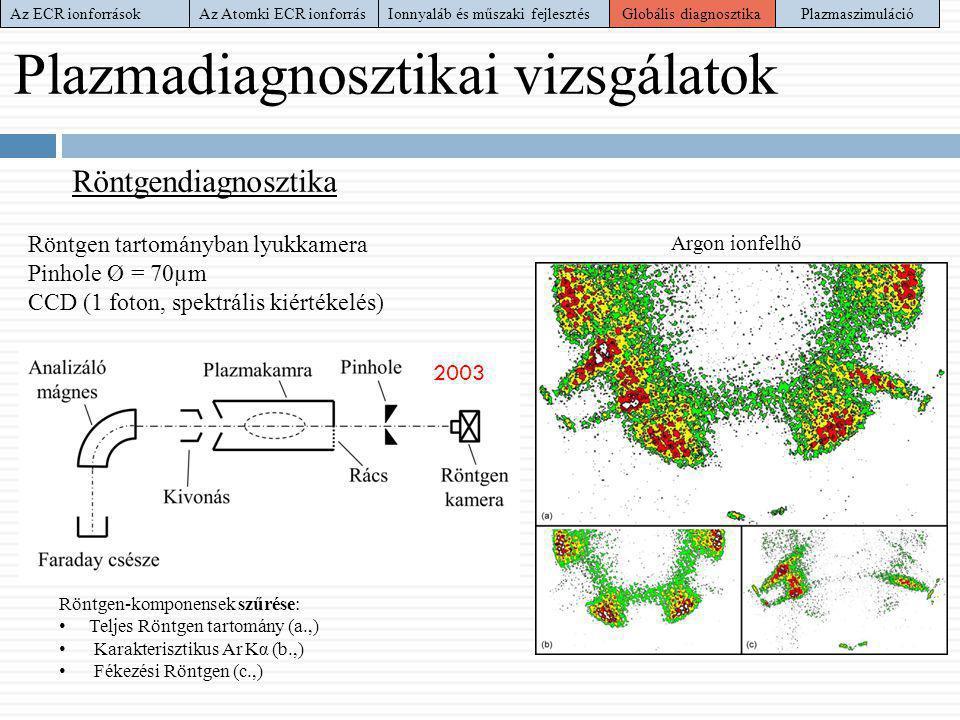 Plazmadiagnosztikai vizsgálatok Röntgendiagnosztika Röntgen-komponensek szűrése: • Teljes Röntgen tartomány (a.,) • Karakterisztikus Ar Kα (b.,) • Fék