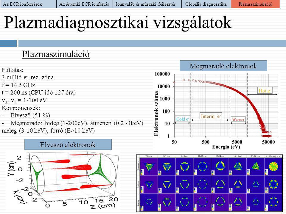 Plazmadiagnosztikai vizsgálatok Futtatás: 3 millió e -, rez. zóna f = 14.5 GHz t = 200 ns (CPU idő 127 óra) v ⊥, v ‖ = 1-100 eV Komponensek: -Elvesző