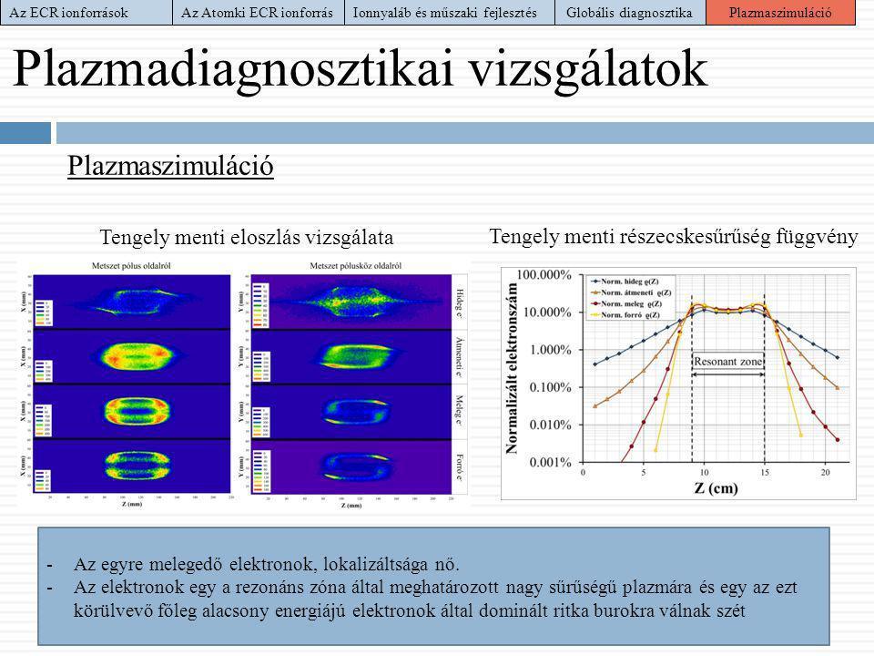 Plazmadiagnosztikai vizsgálatok Plazmaszimuláció Tengely menti eloszlás vizsgálata Tengely menti részecskesűrűség függvény -Az egyre melegedő elektron