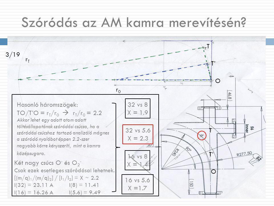 Szóródás az AM kamra merevítésén? T T' O T O r0r0 rTrT Hasonló háromszögek: TO/T'O = r T /r 0  r T /r 0 = 2.2 Akkor lehet egy adott atom adott töltés