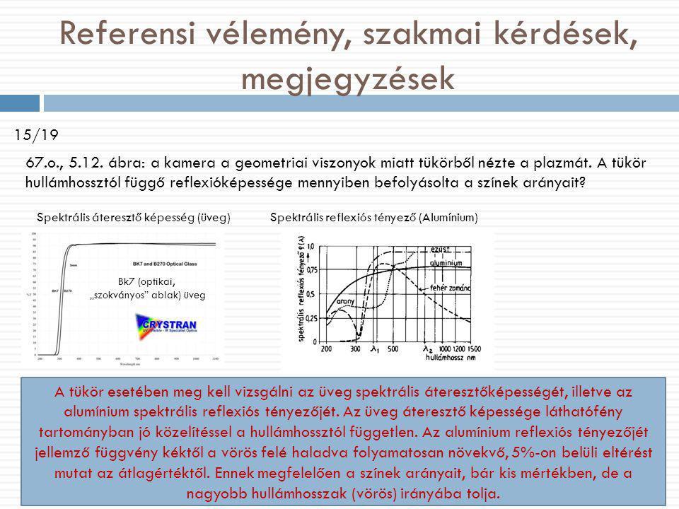 Referensi vélemény, szakmai kérdések, megjegyzések 15/19 67.o., 5.12. ábra: a kamera a geometriai viszonyok miatt tükörből nézte a plazmát. A tükör hu