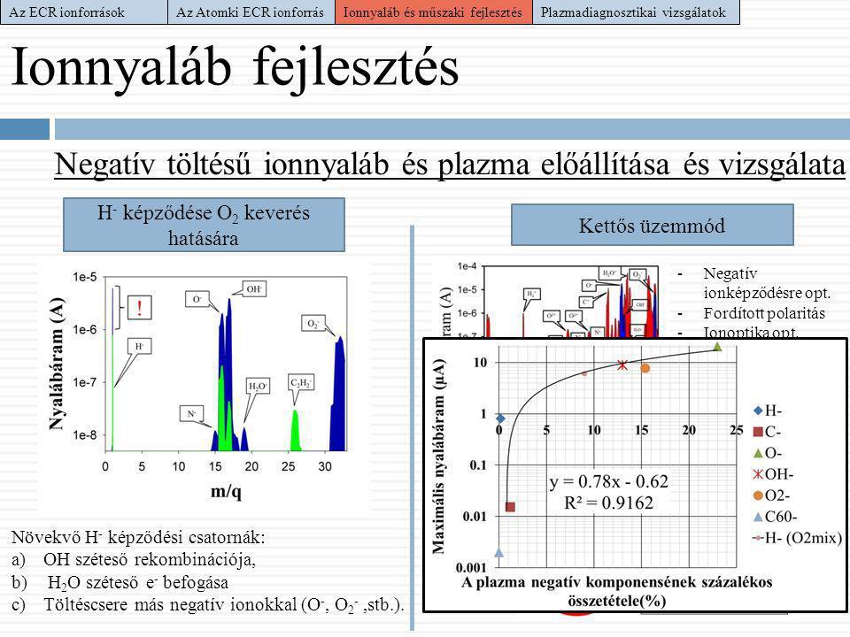 Ionnyaláb fejlesztés Negatív töltésű ionnyaláb és plazma előállítása és vizsgálata H - képződése O 2 keverés hatására Kettős üzemmód Növekvő H - képző