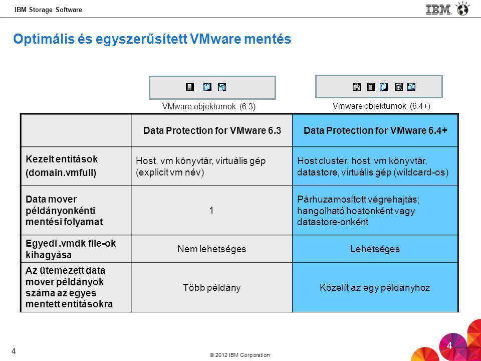 IBM Storage Software © 2012 IBM Corporation 4 Optimális és egyszerűsített VMware mentés Data Protection for VMware 6.3Data Protection for VMware 6.4+ Kezelt entitások (domain.vmfull) Host, vm könyvtár, virtuális gép (explicit vm név) Host cluster, host, vm könyvtár, datastore, virtuális gép (wildcard-os) Data mover példányonkénti mentési folyamat 1 Párhuzamosított végrehajtás; hangolható hostonként vagy datastore-onként Egyedi.vmdk file-ok kihagyása Nem lehetségesLehetséges Az ütemezett data mover példányok száma az egyes mentett entitásokra Több példányKözelít az egy példányhoz VMware objektumok (6.3) Vmware objektumok (6.4+) 4