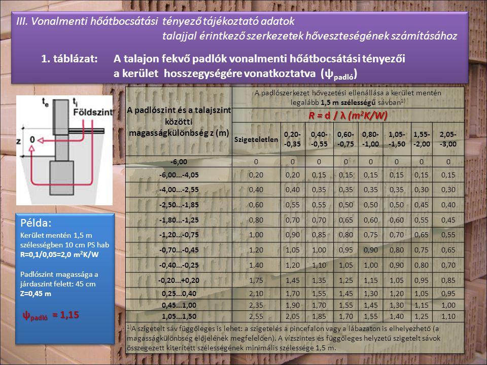 III. Vonalmenti hőátbocsátási tényező tájékoztató adatok talajjal érintkező szerkezetek hőveszteségének számításához 1. táblázat: A talajon fekvő padl