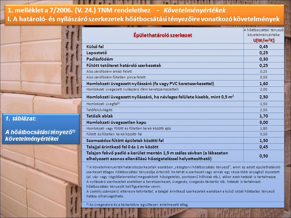 A fajlagos hőveszteség-tényező megengedett legnagyobb értéke a felület/térfogat arány függvényében a következő összefüggéssel számítandó: ahol A = a fűtött épülettérfogatot határoló szerkezetek összfelülete V = a fűtött épülettérfogat (fűtött légtérfogat) A fűtött épülettérfogatot határoló összfelületbe beszámítandó a külső levegővel, a talajjal, a szomszédos fűtetlen terekkel és a fűtött épületekkel érintkező valamennyi határolás.