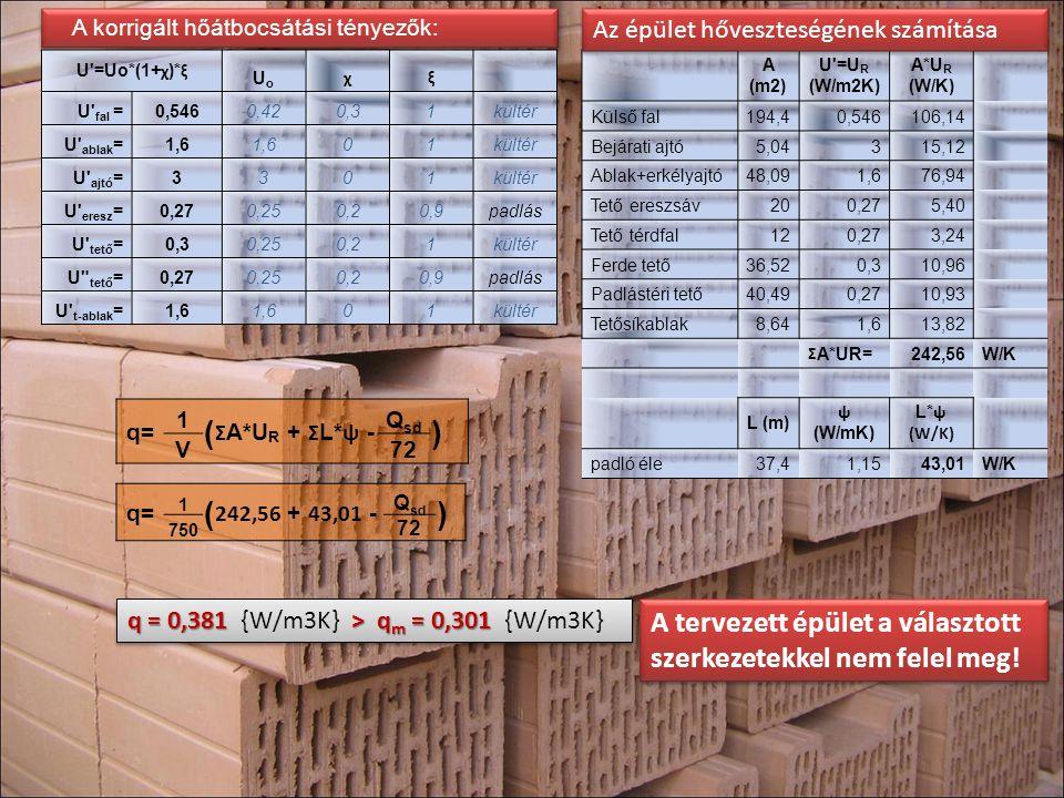 A korrigált hőátbocsátási tényezők: U'=Uo*(1+ χ )* ξ UoUo χξ U' fal =0,5460,420,31kültér U' ablak =1,6 01kültér U' ajtó =3301kültér U' eresz =0,270,25