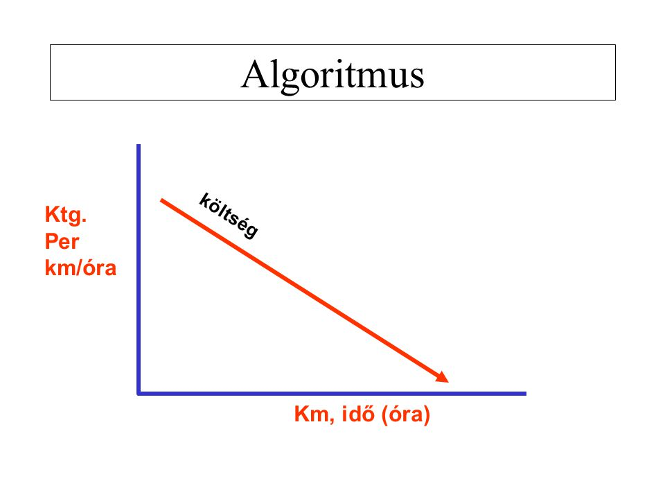 Algoritmus Ktg. Per km/óra Km, idő (óra) költség