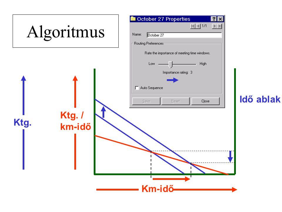 Algoritmus Km-idő Idő ablak Ktg. / km-idő Ktg.