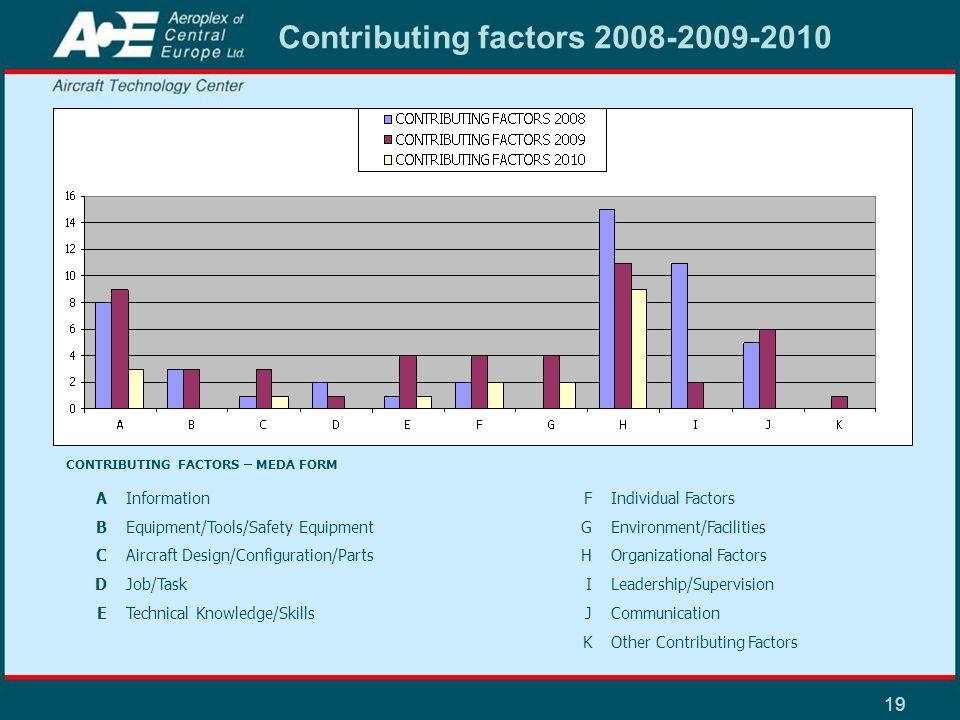 19 Contributing factors 2008-2009-2010 CONTRIBUTING FACTORS – MEDA FORM AInformation FIndividual Factors BEquipment/Tools/Safety Equipment GEnvironmen