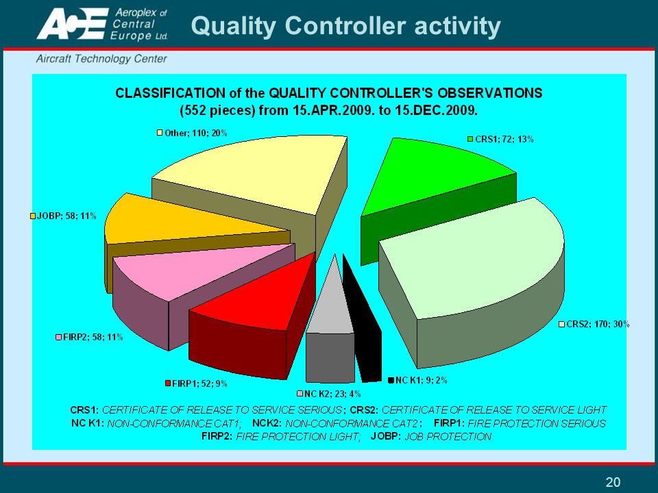 20 Quality Controller activity
