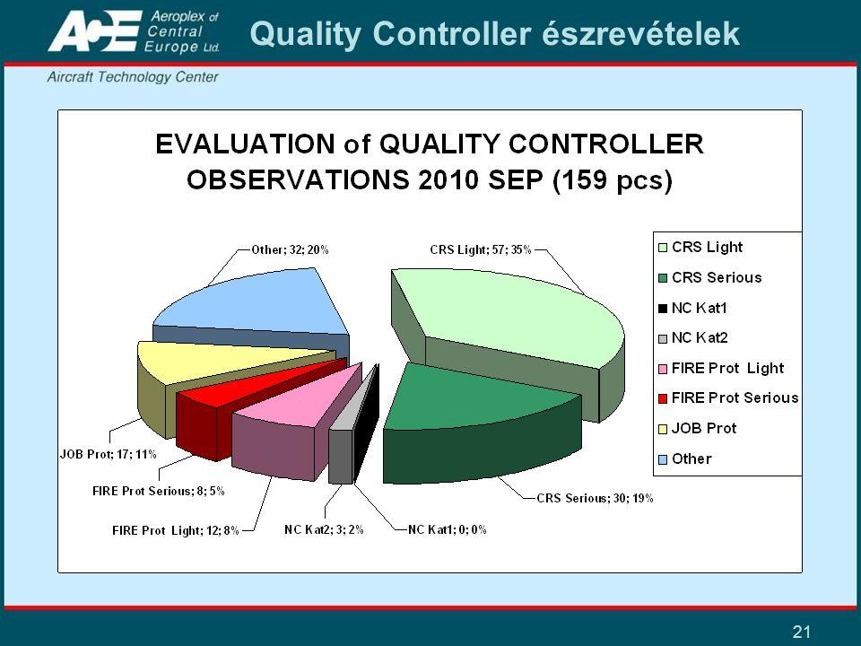 21 Quality Controller észrevételek