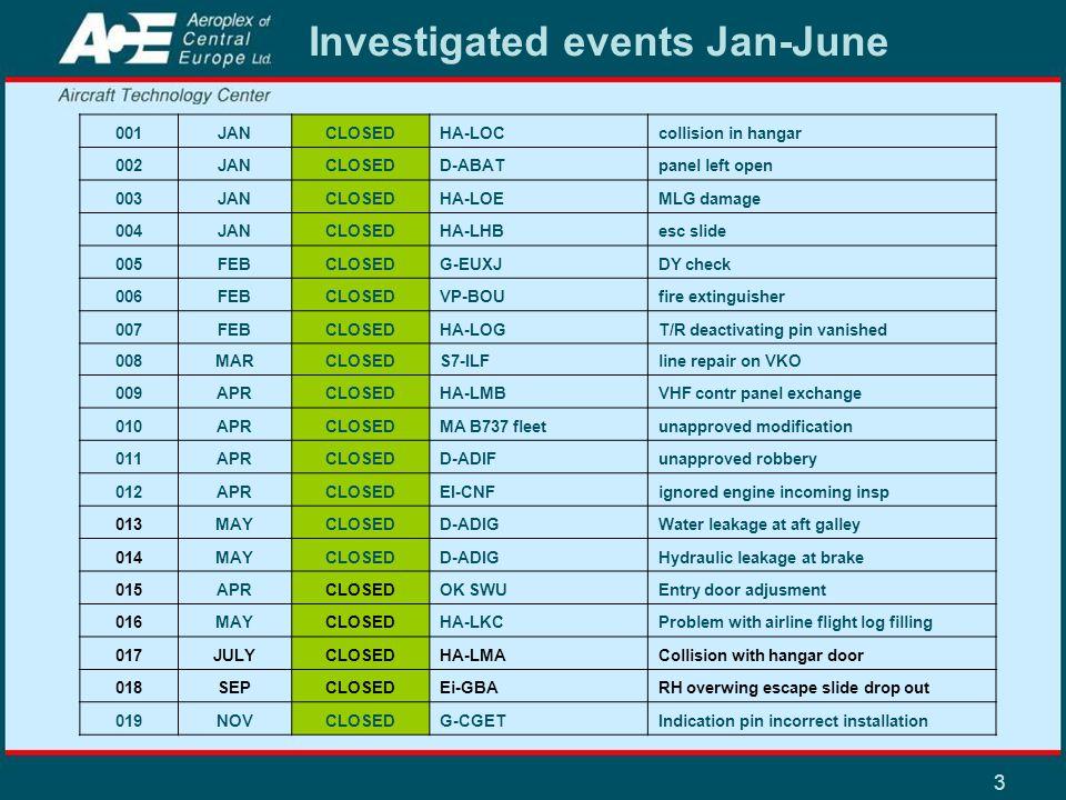 3 Investigated events Jan-June 001JANCLOSEDHA-LOCcollision in hangar 002JANCLOSEDD-ABATpanel left open 003JANCLOSEDHA-LOEMLG damage 004JANCLOSEDHA-LHB