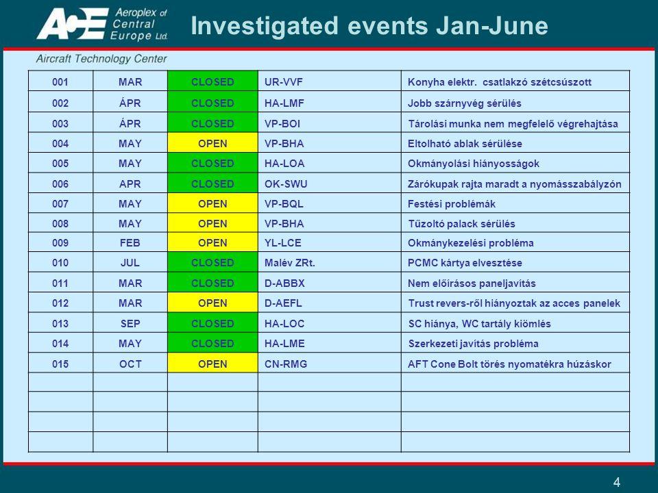 4 Investigated events Jan-June 001MARCLOSEDUR-VVFKonyha elektr. csatlakzó szétcsúszott 002ÁPRCLOSEDHA-LMFJobb szárnyvég sérülés 003ÁPRCLOSEDVP-BOITáro