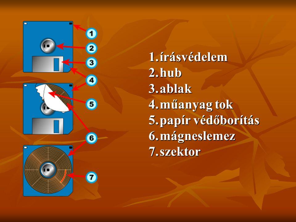 1.írásvédelem 2.hub 3.ablak 4.műanyag tok 5.papír védőborítás 6.mágneslemez 7.szektor