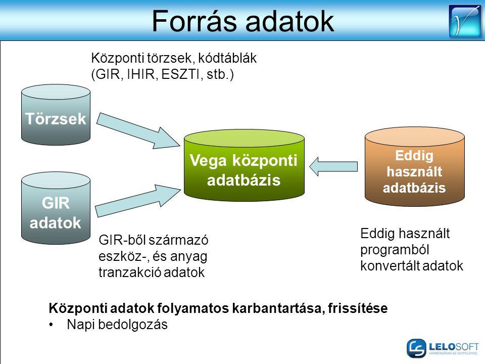 Forrás adatok Törzsek GIR adatok Vega központi adatbázis Eddig használt adatbázis Központi adatok folyamatos karbantartása, frissítése •Napi bedolgozá