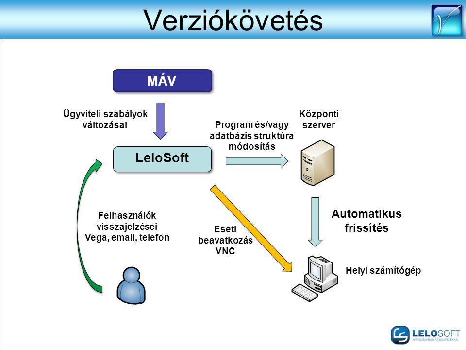 Verziókövetés Automatikus frissítés LeloSoft Felhasználók visszajelzései Vega, email, telefon Központi szerver Helyi számítógép Eseti beavatkozás VNC