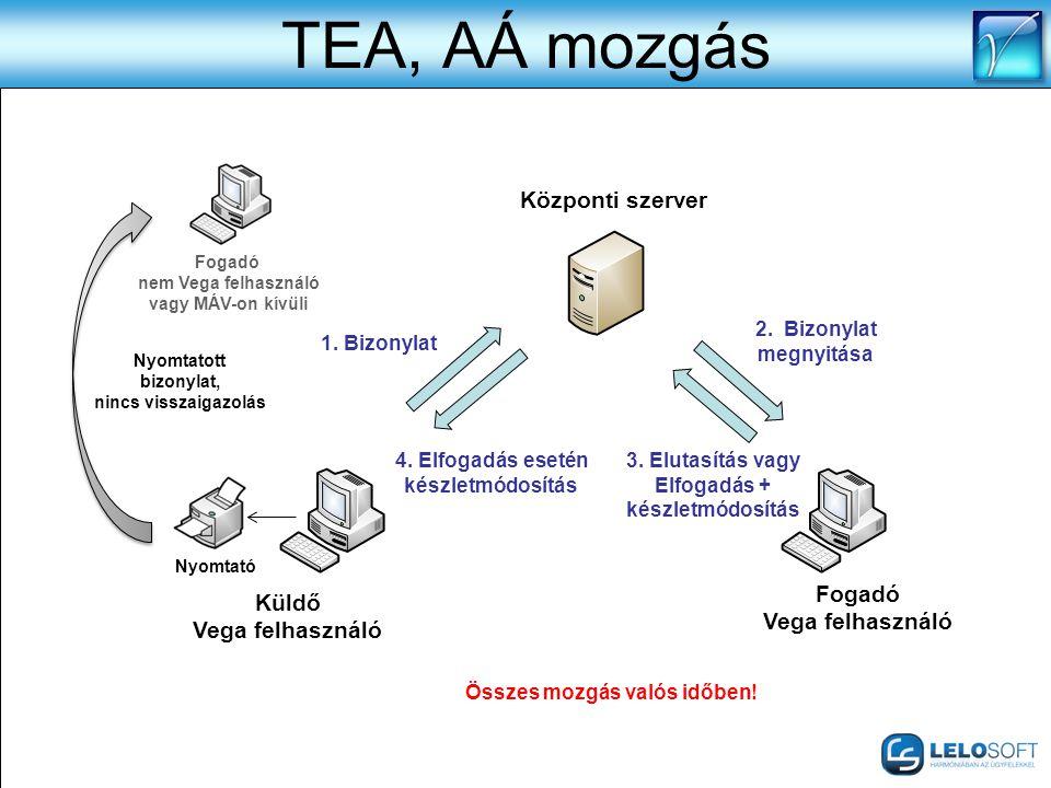 TEA, AÁ mozgás Küldő Vega felhasználó Fogadó Vega felhasználó Fogadó nem Vega felhasználó vagy MÁV-on kívüli Központi szerver 1. Bizonylat 2. Bizonyla