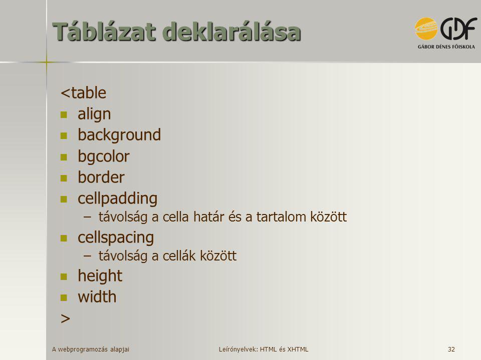 A webprogramozás alapjai 32 Táblázat deklarálása <table  align  background  bgcolor  border  cellpadding –távolság a cella határ és a tartalom kö
