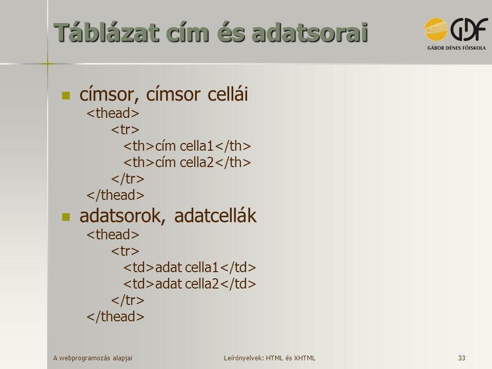 A webprogramozás alapjai 33 Táblázat cím és adatsorai  címsor, címsor cellái cím cella1 cím cella2  adatsorok, adatcellák adat cella1 adat cella2 Le